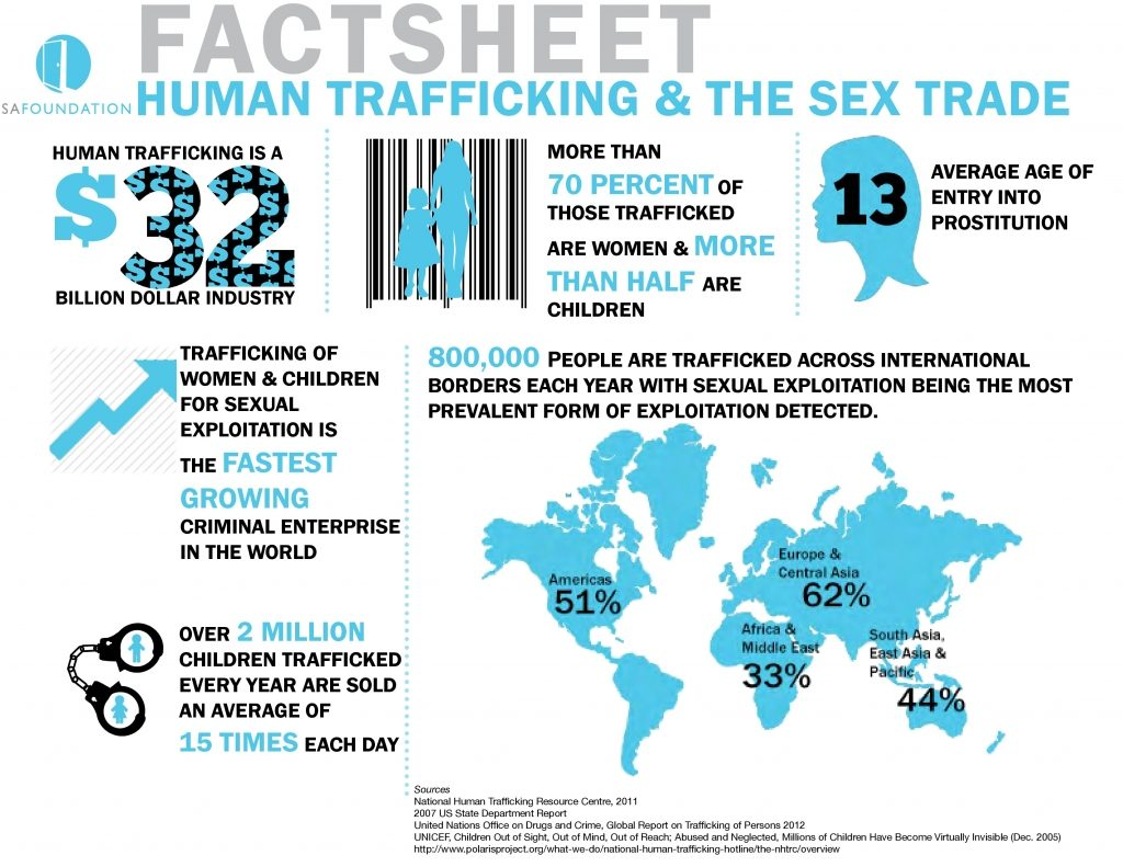 Trafficking-fact sheet