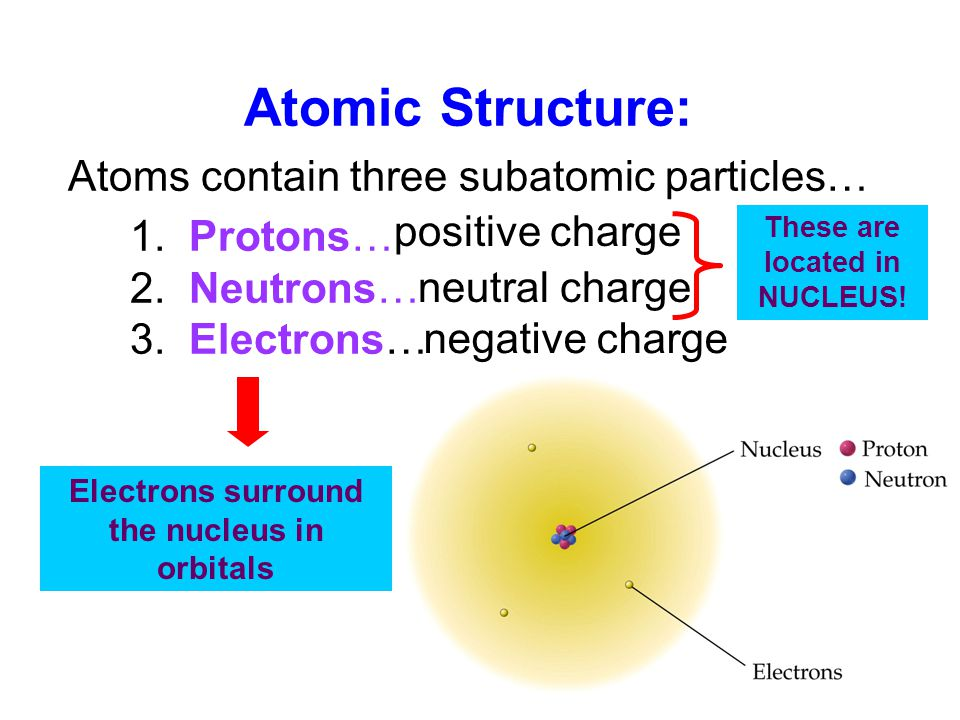 Atomic+Structure