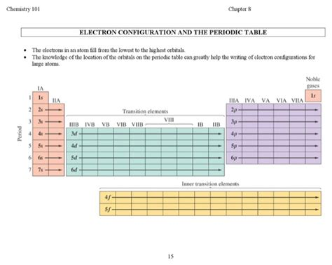 electron configuration chart