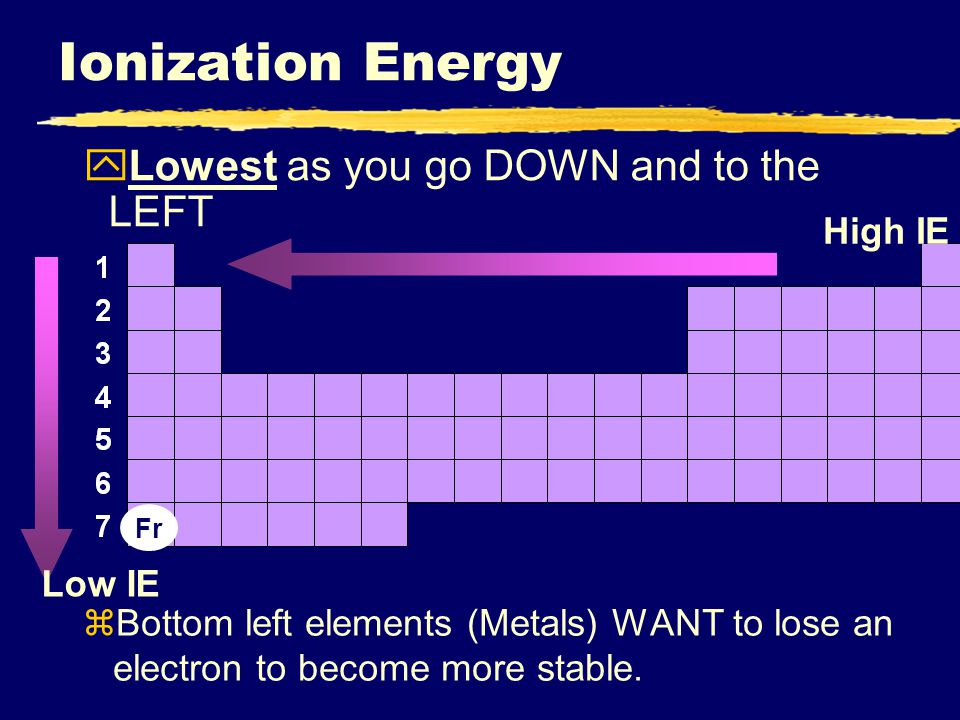 Ionization+Energy