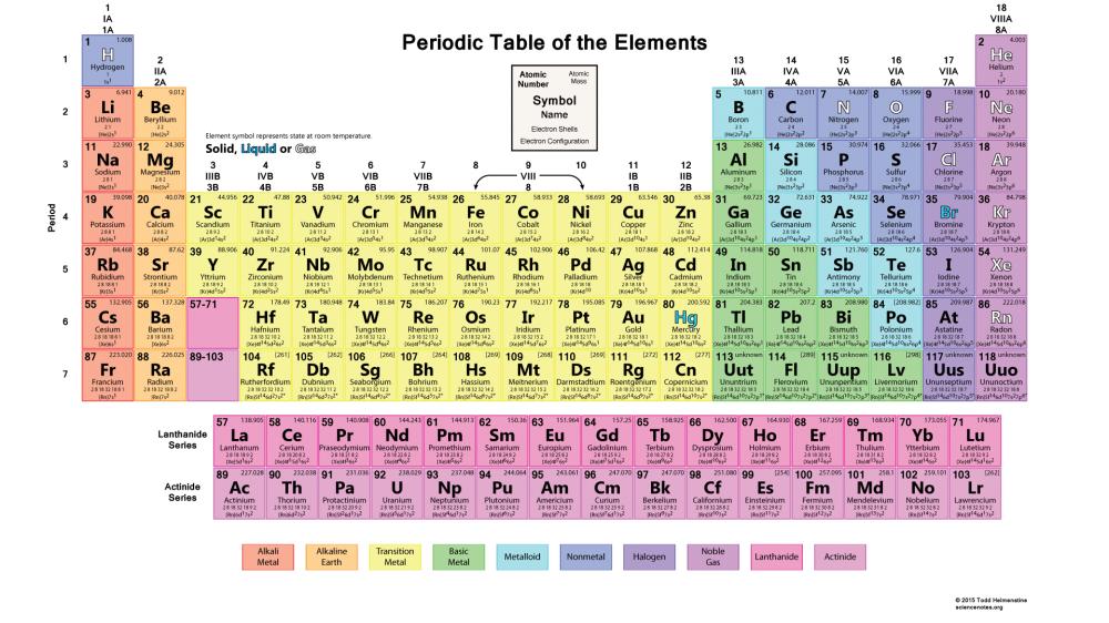 PeriodicTableWorks